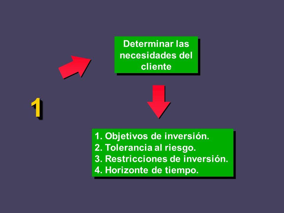 Determinar las necesidades del cliente