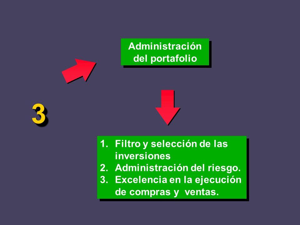 Administración del portafolio