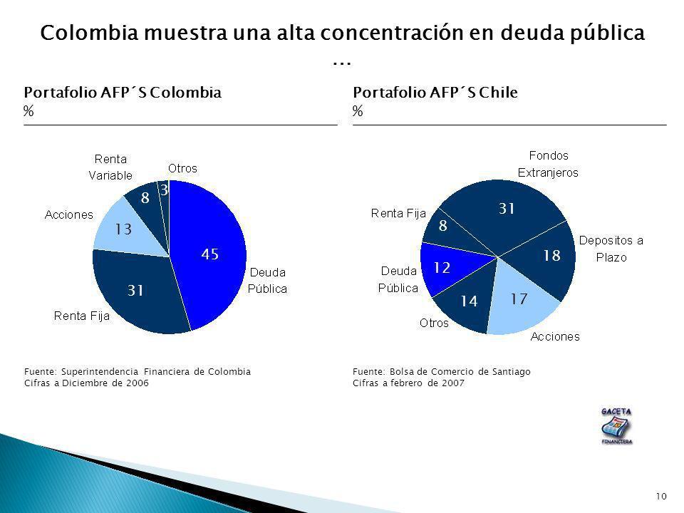 Colombia muestra una alta concentración en deuda pública …