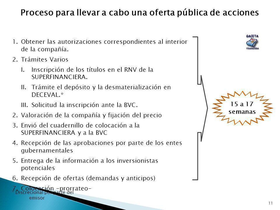 Proceso para llevar a cabo una oferta pública de acciones
