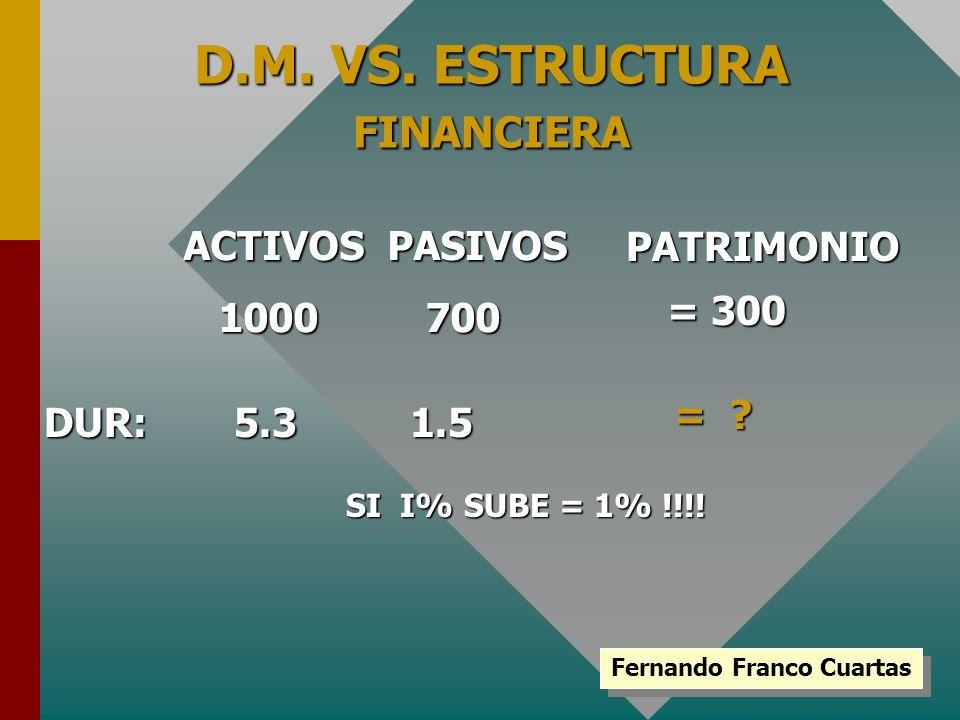 D.M. VS. ESTRUCTURA FINANCIERA Fernando Franco Cuartas