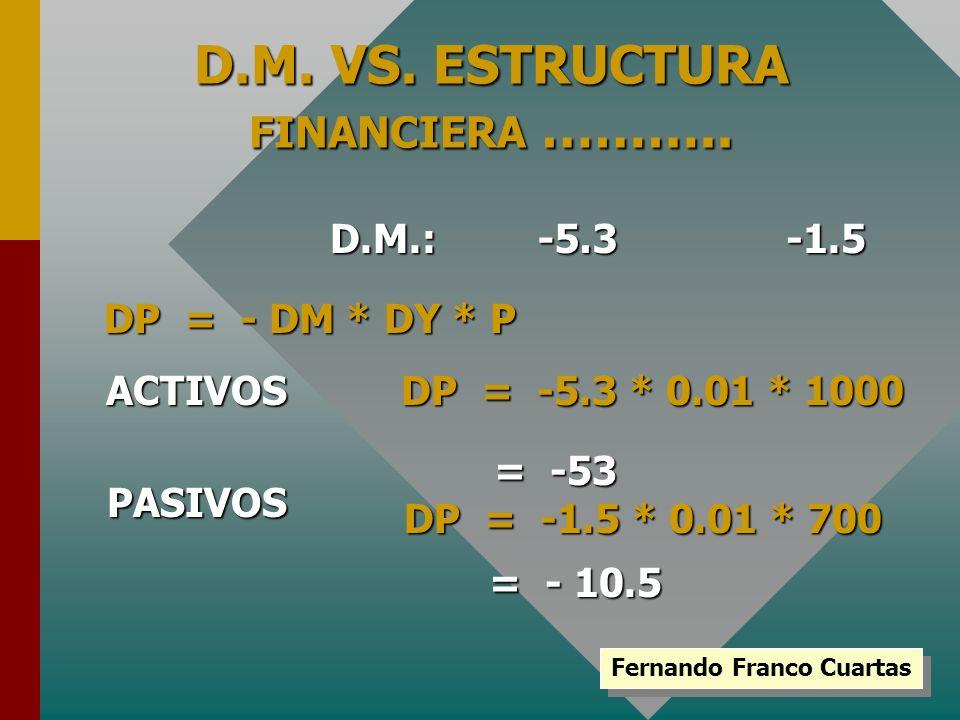 D.M. VS. ESTRUCTURA FINANCIERA ……….. Fernando Franco Cuartas