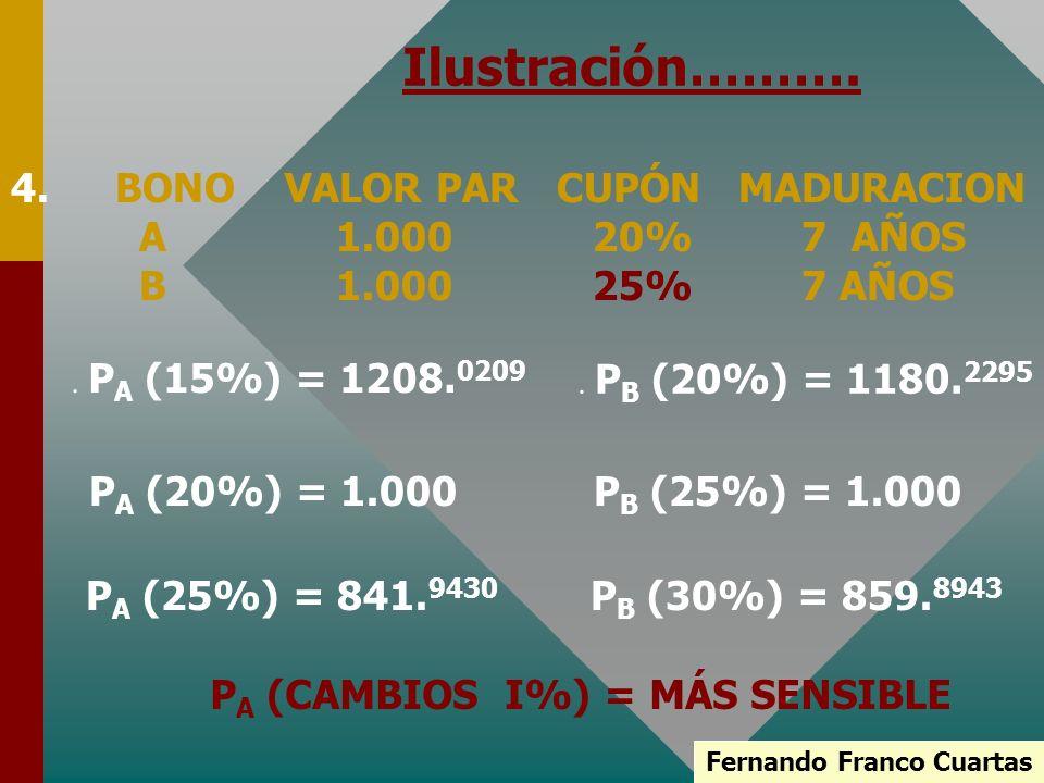 PA (CAMBIOS I%) = MÁS SENSIBLE Fernando Franco Cuartas
