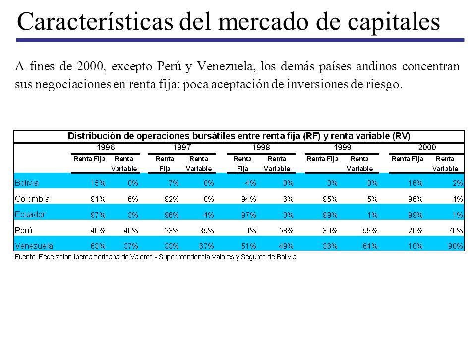 Características del mercado de capitales