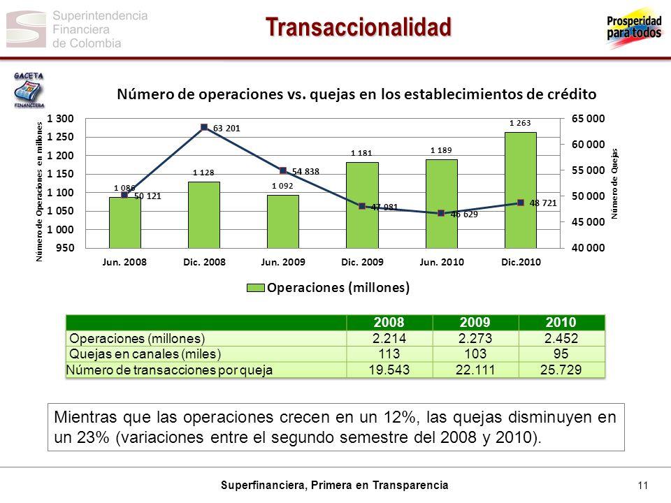Transaccionalidad 2008. 2009. 2010. Operaciones (millones) 2.214. 2.273. 2.452. Quejas en canales (miles)