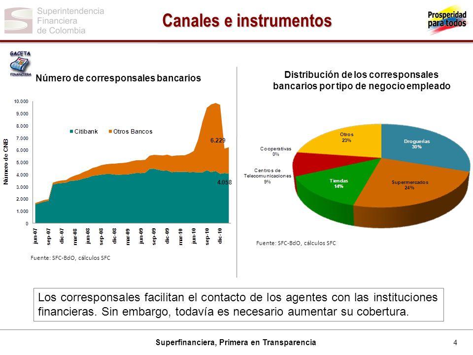 Canales e instrumentos Número de corresponsales bancarios