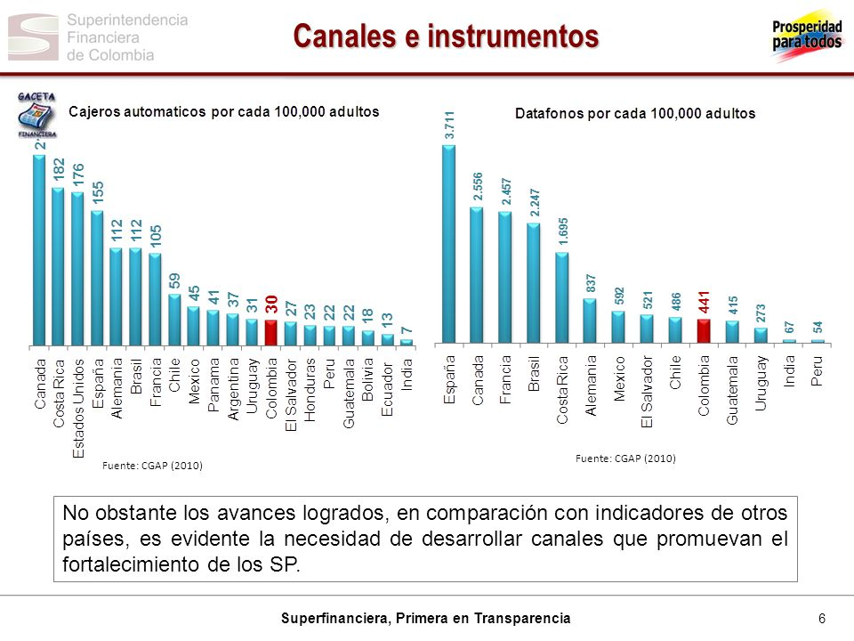 Canales e instrumentos