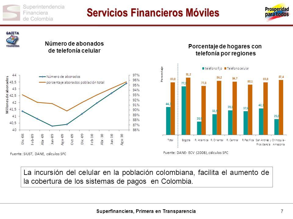 Servicios Financieros Móviles