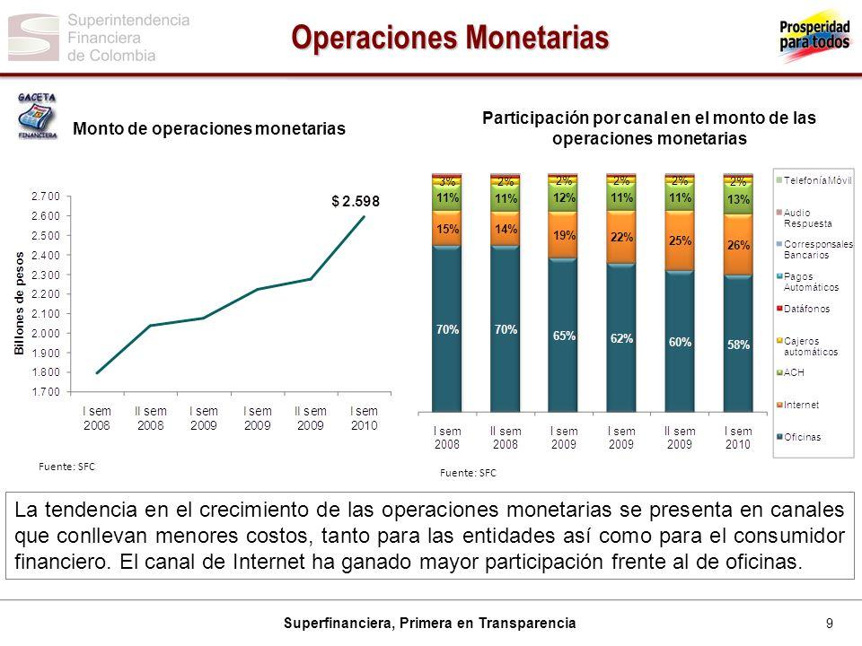 Operaciones Monetarias