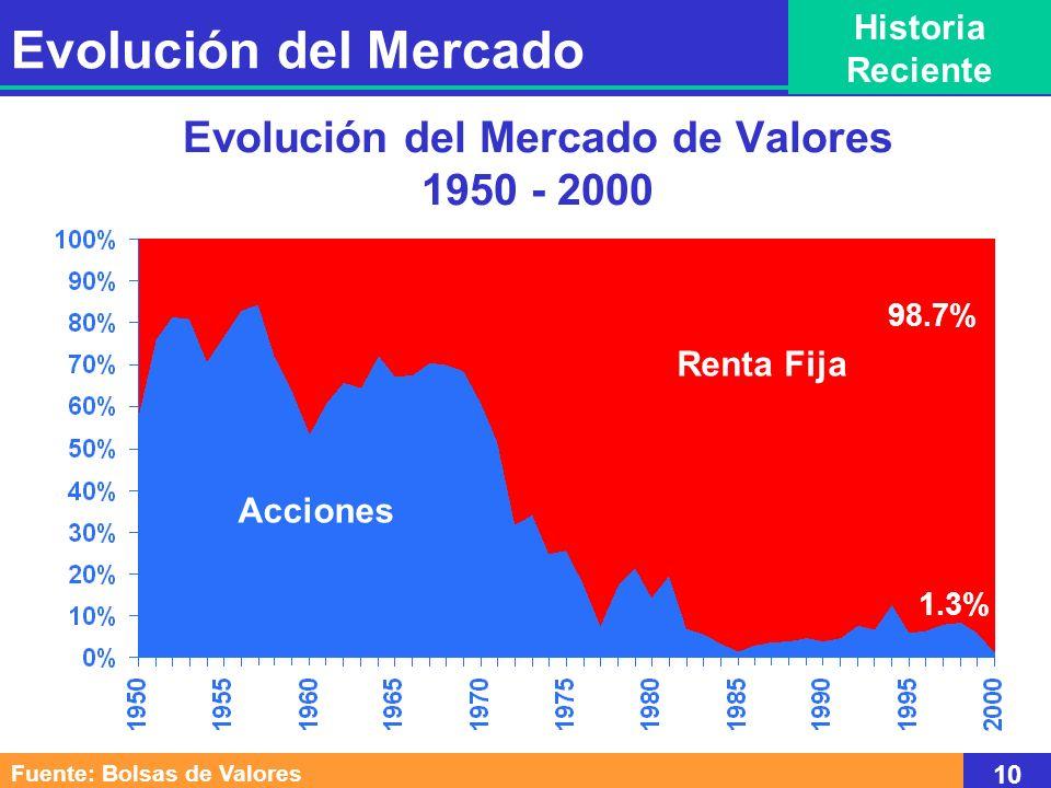 Evolución del Mercado de Valores 1950 - 2000