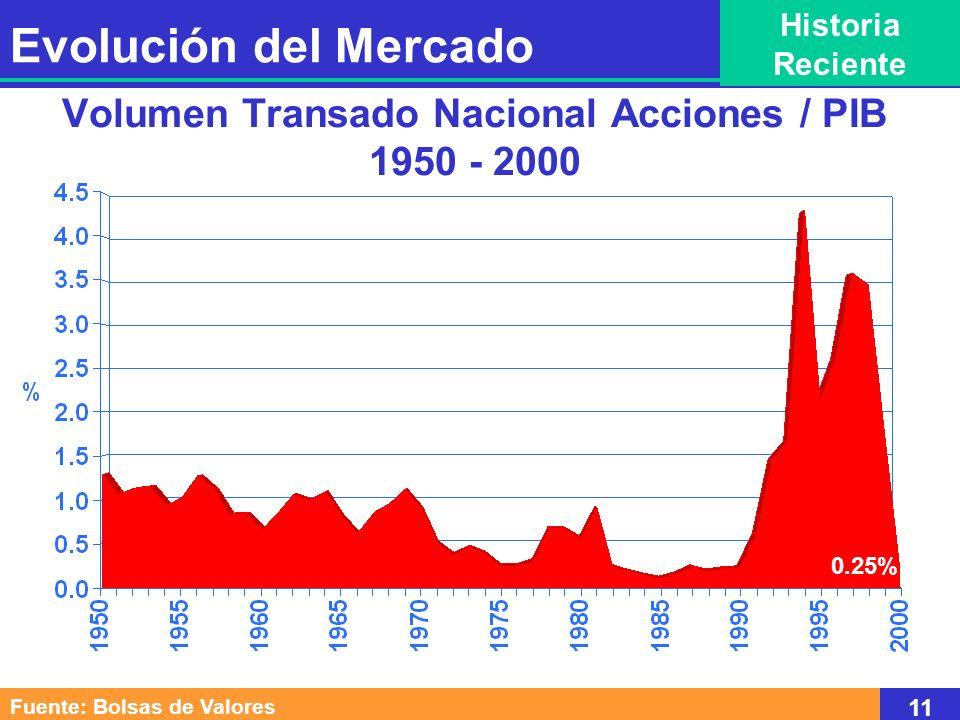 Volumen Transado Nacional Acciones / PIB 1950 - 2000