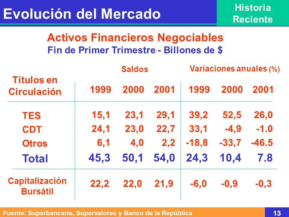 Evolución del Mercado Activos Financieros Negociables Total 45,3 50,1