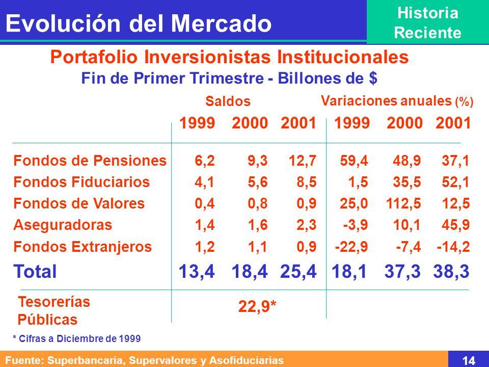 Evolución del Mercado Portafolio Inversionistas Institucionales Total