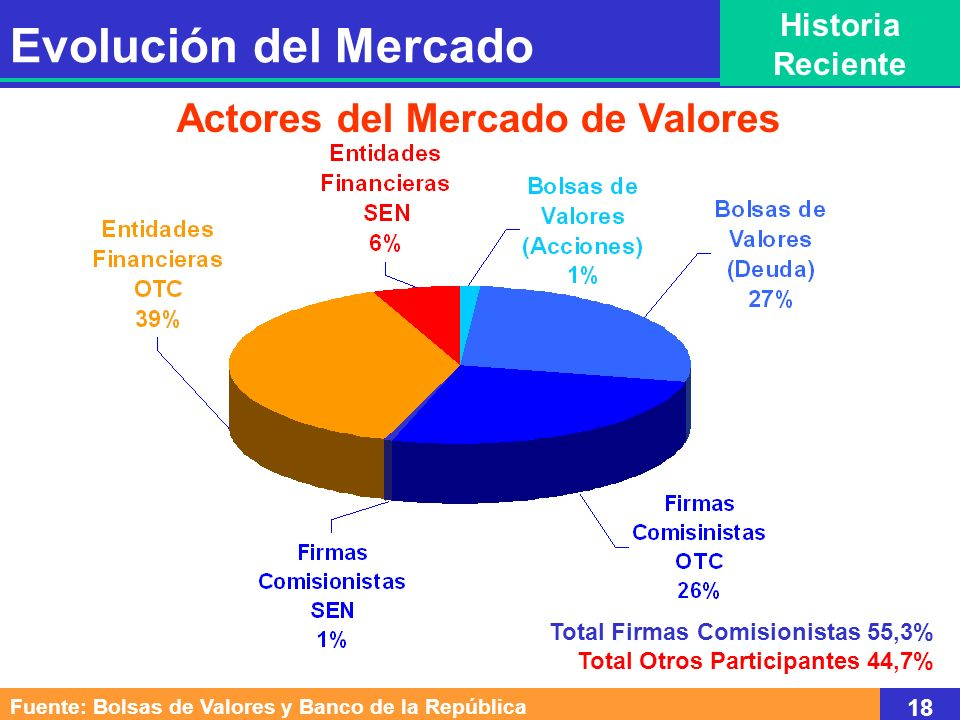 Actores del Mercado de Valores
