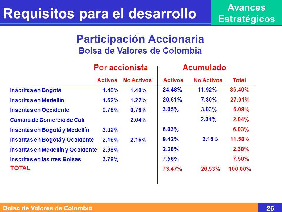 Participación Accionaria Bolsa de Valores de Colombia