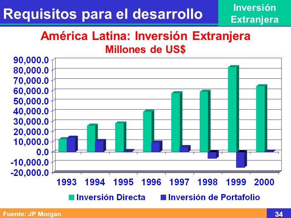 América Latina: Inversión Extranjera