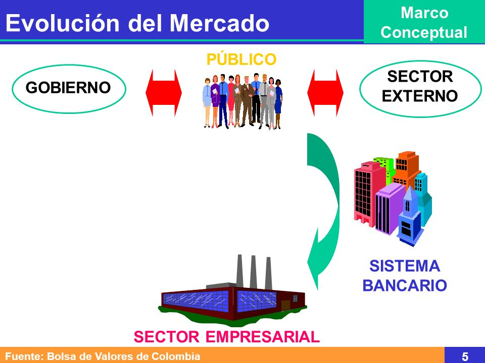 Evolución del Mercado Marco Conceptual PÚBLICO SECTOR EXTERNO GOBIERNO