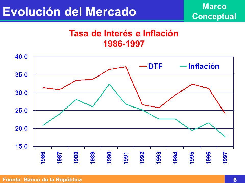 Tasa de Interés e Inflación