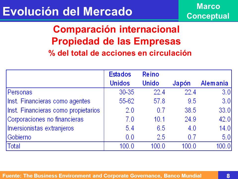 Comparación internacional Propiedad de las Empresas