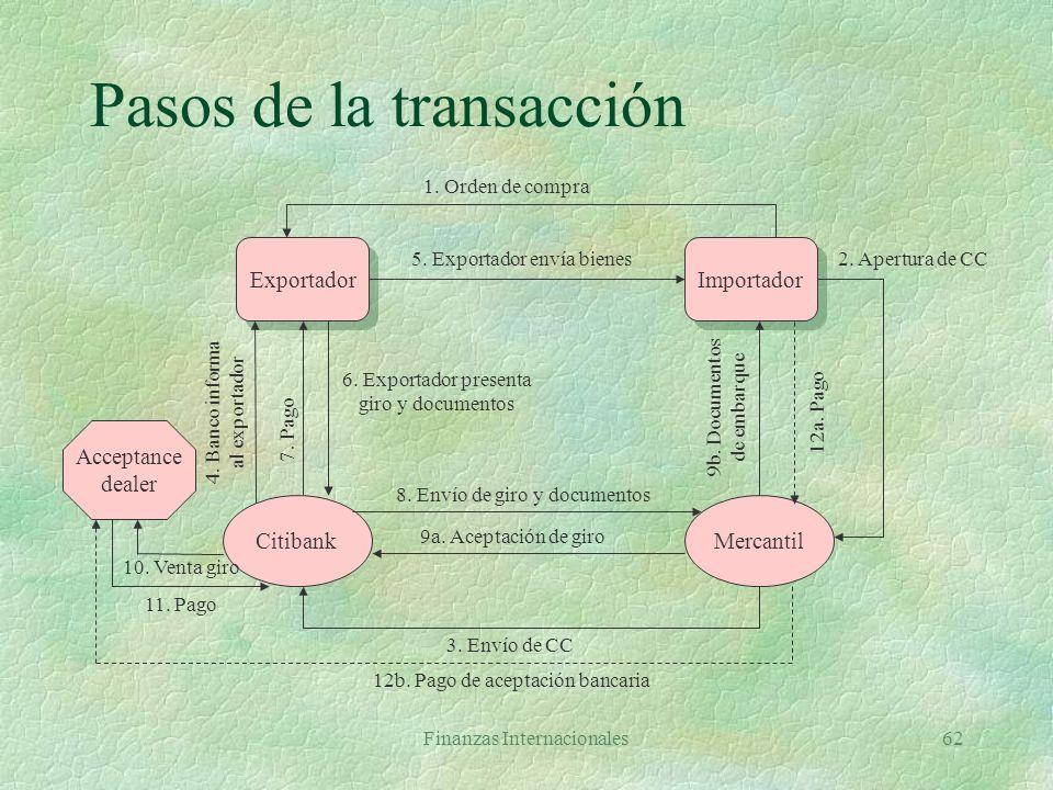 Pasos de la transacción