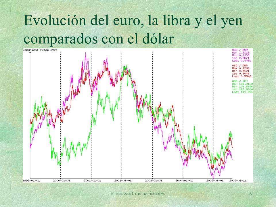 Evolución del euro, la libra y el yen comparados con el dólar