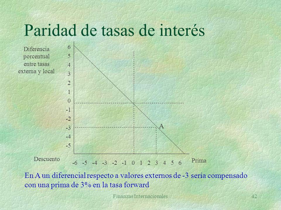 Paridad de tasas de interés