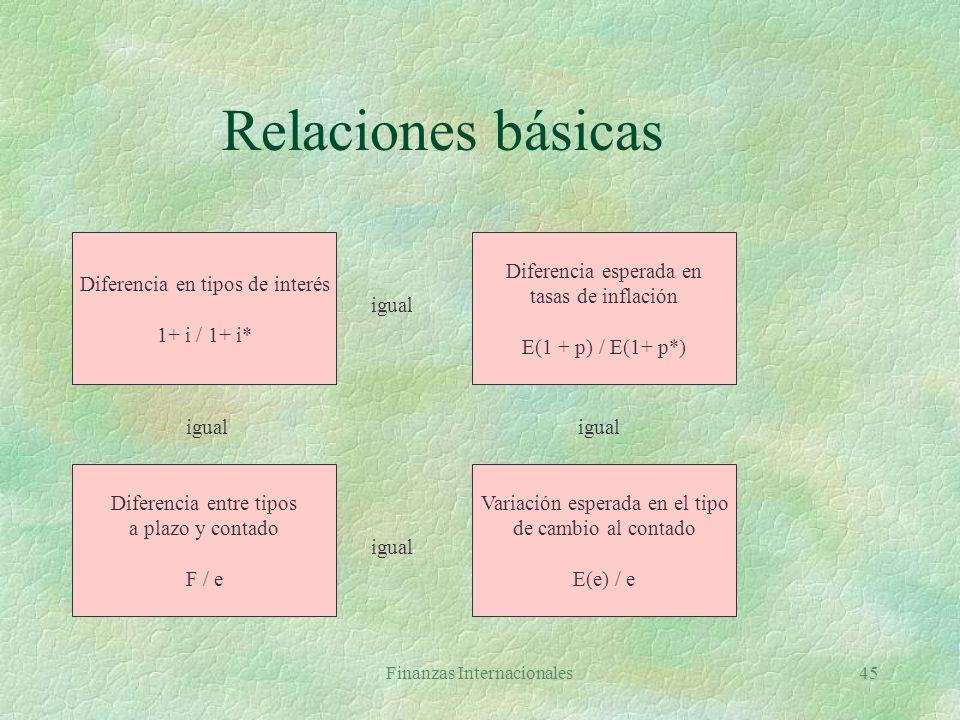 Relaciones básicas Diferencia en tipos de interés 1+ i / 1+ i*