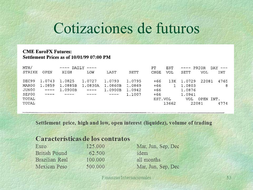 Cotizaciones de futuros