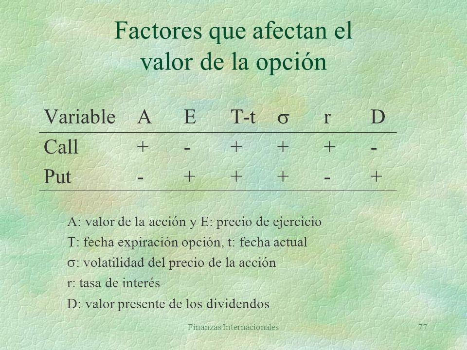 Factores que afectan el valor de la opción