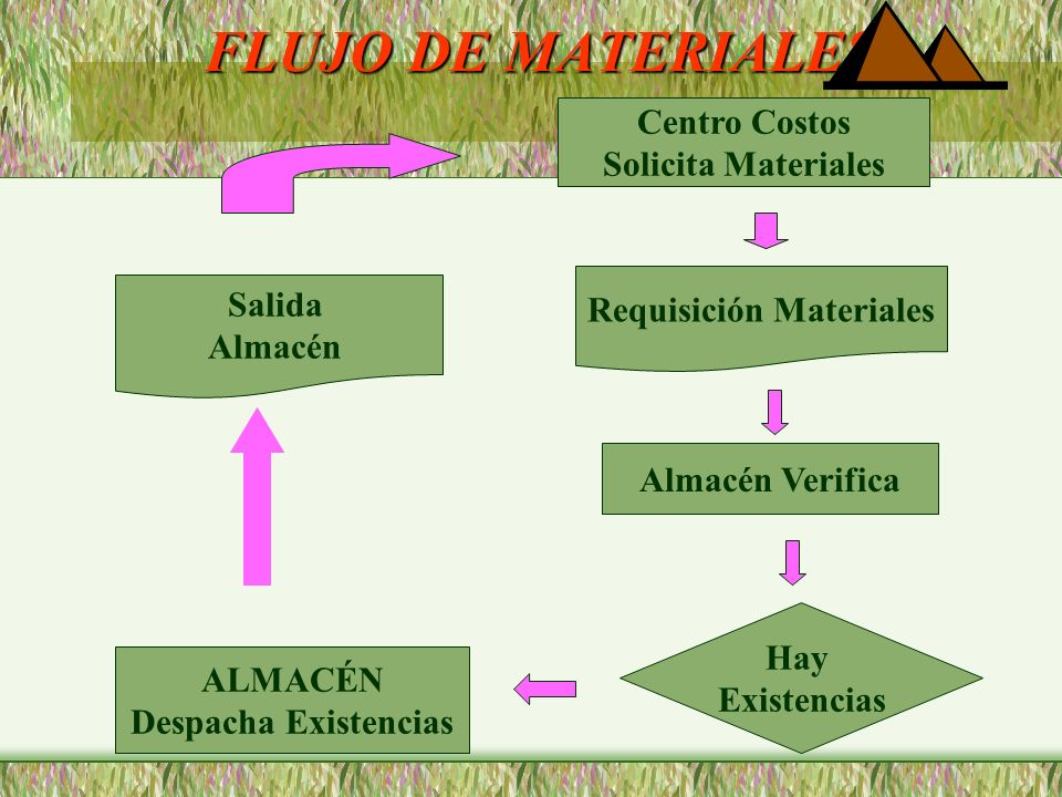 Requisición Materiales