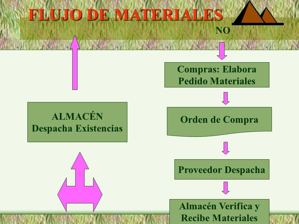 FLUJO DE MATERIALES NO Compras: Elabora Pedido Materiales ALMACÉN