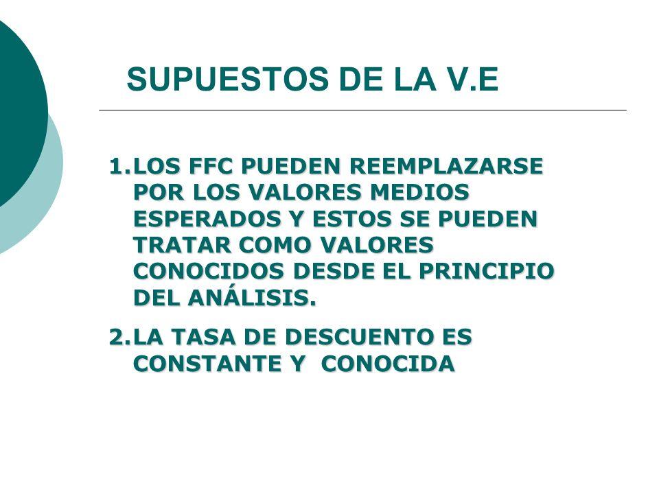 SUPUESTOS DE LA V.E