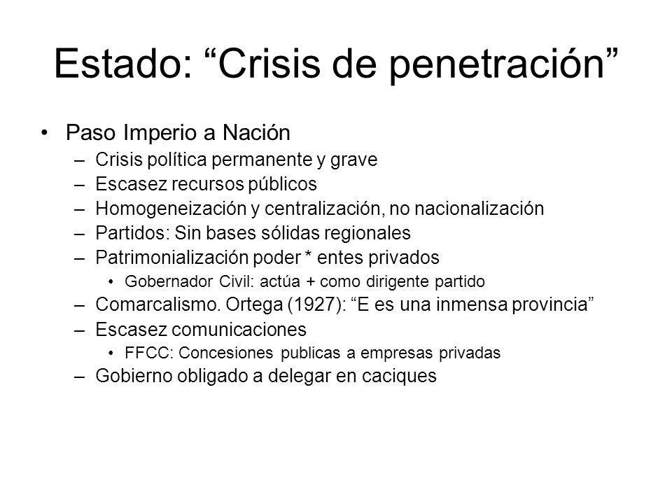 Estado: Crisis de penetración