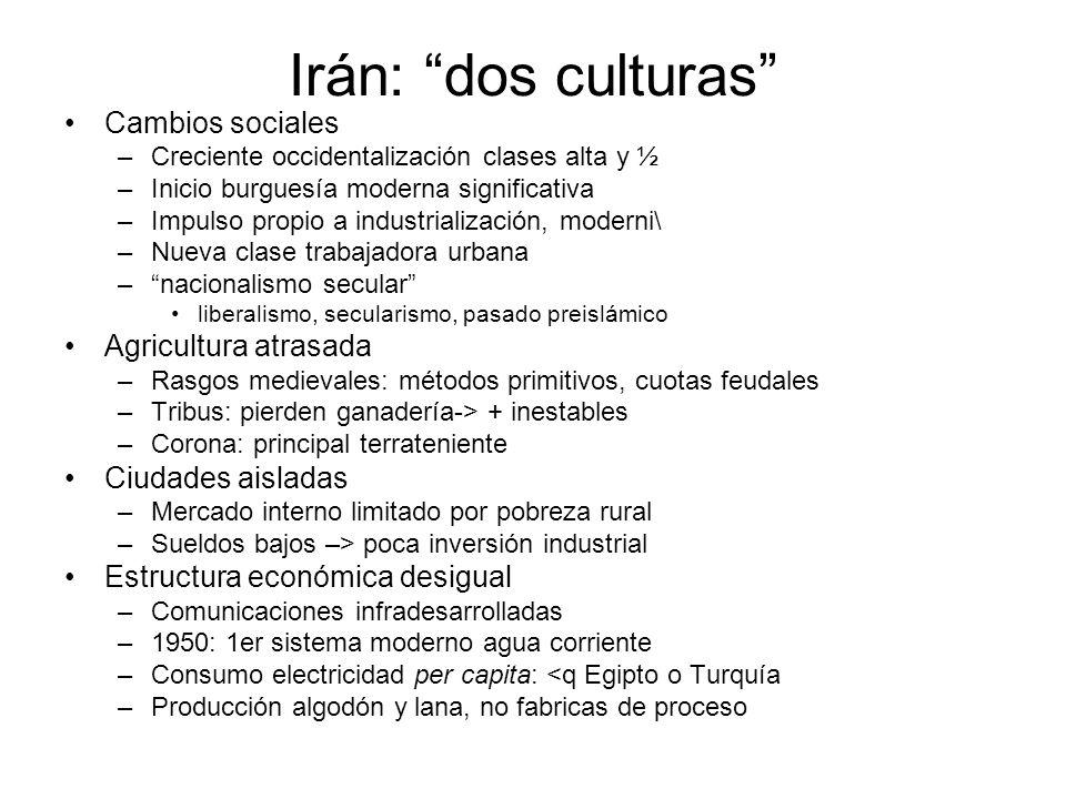 Irán: dos culturas Cambios sociales Agricultura atrasada