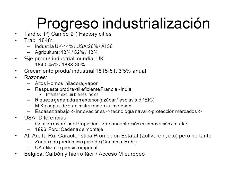 Progreso industrialización