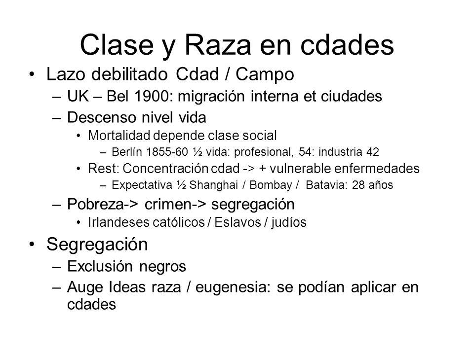 Clase y Raza en cdades Lazo debilitado Cdad / Campo Segregación