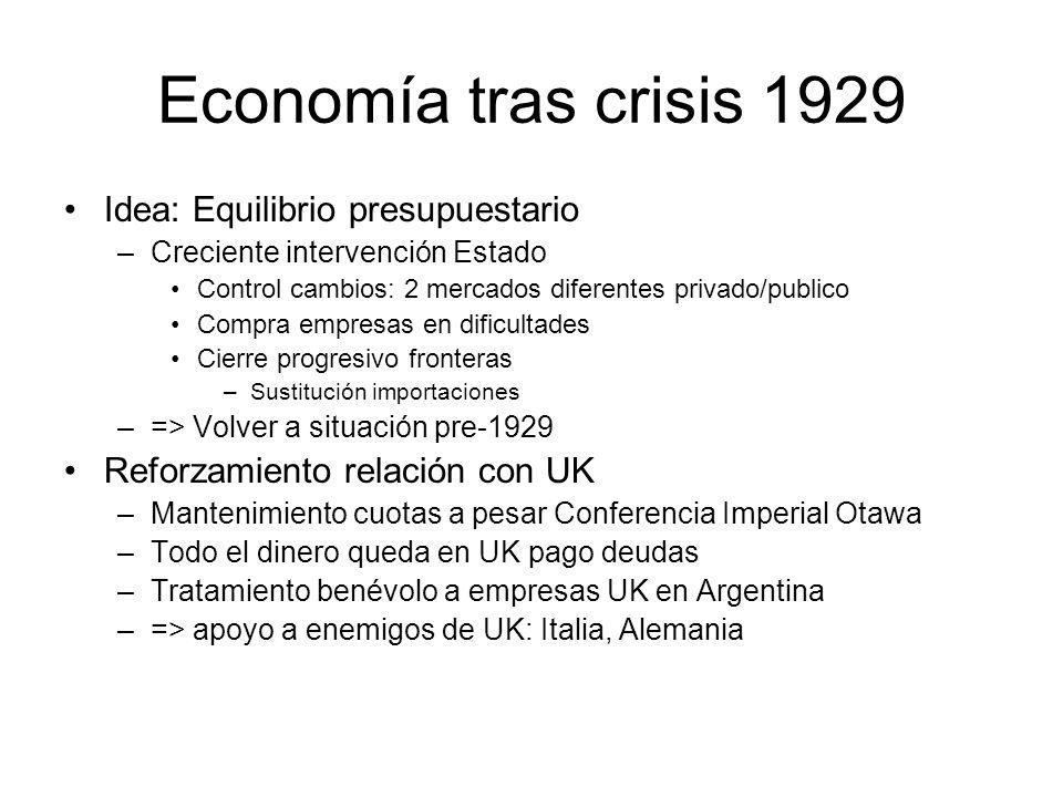 Economía tras crisis 1929 Idea: Equilibrio presupuestario