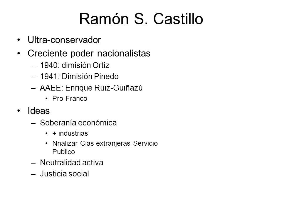 Ramón S. Castillo Ultra-conservador Creciente poder nacionalistas