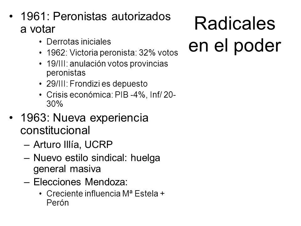 Radicales en el poder 1961: Peronistas autorizados a votar