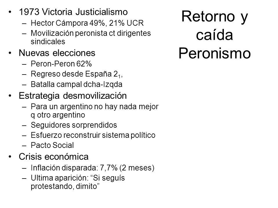 Retorno y caída Peronismo