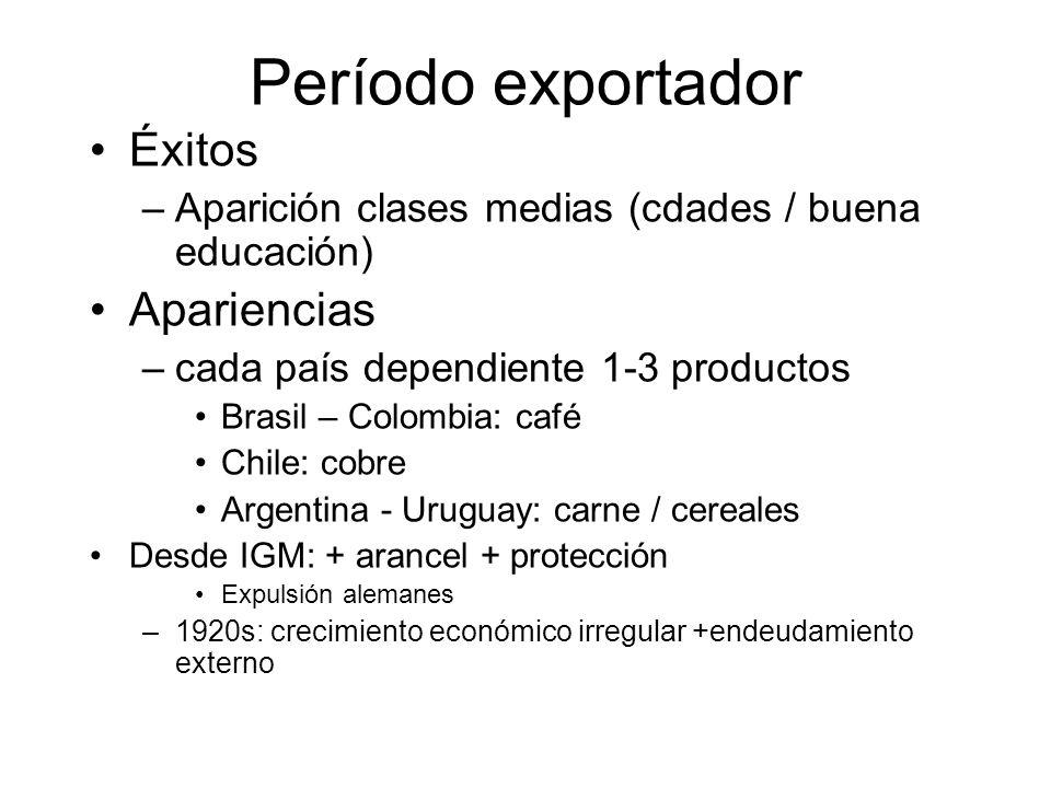 Período exportador Éxitos Apariencias