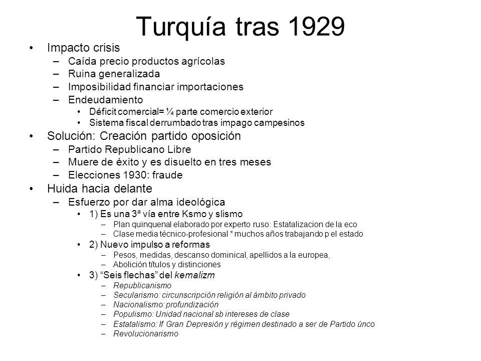 Turquía tras 1929 Impacto crisis Solución: Creación partido oposición