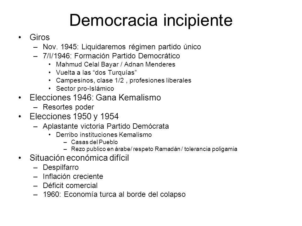 Democracia incipiente
