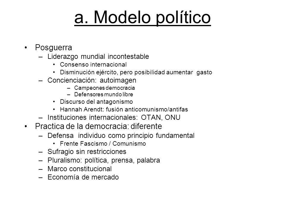 a. Modelo político Posguerra Practica de la democracia: diferente