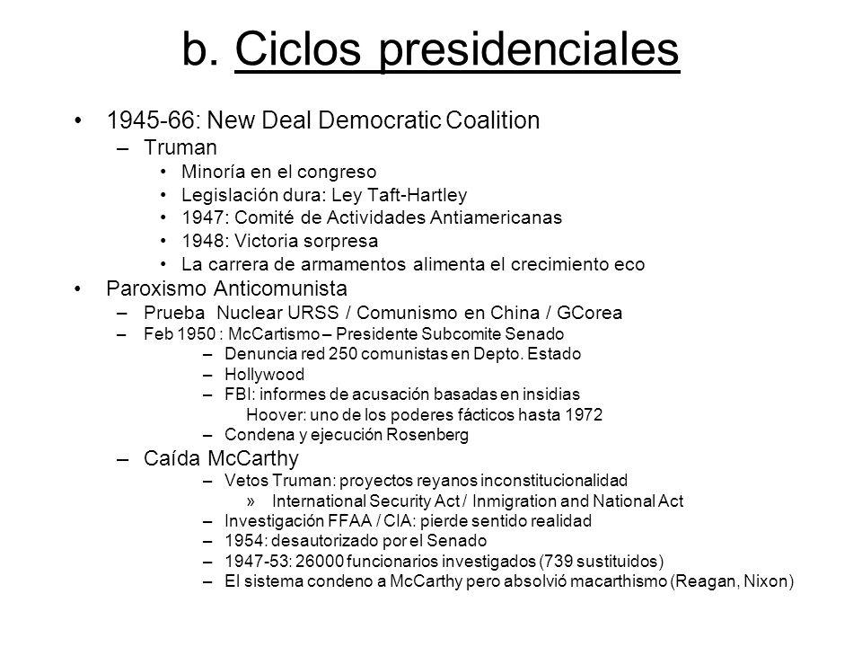 b. Ciclos presidenciales