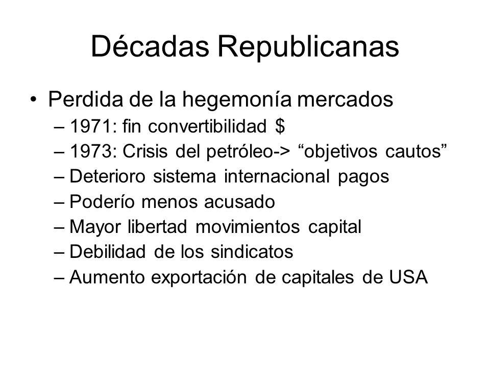 Décadas Republicanas Perdida de la hegemonía mercados