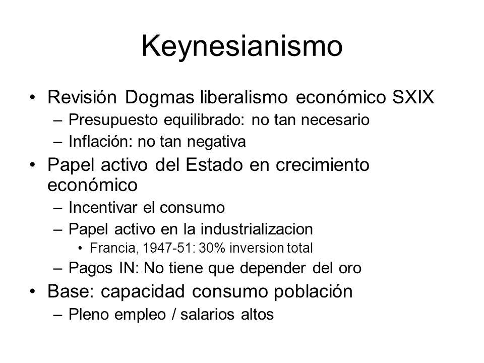 Keynesianismo Revisión Dogmas liberalismo económico SXIX