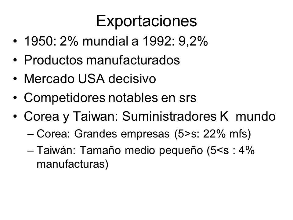 Exportaciones 1950: 2% mundial a 1992: 9,2% Productos manufacturados