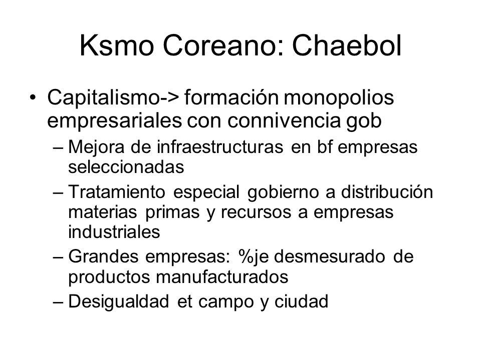 Ksmo Coreano: ChaebolCapitalismo-> formación monopolios empresariales con connivencia gob. Mejora de infraestructuras en bf empresas seleccionadas.