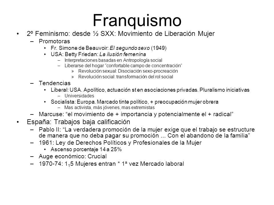 Franquismo 2º Feminismo: desde ½ SXX: Movimiento de Liberación Mujer